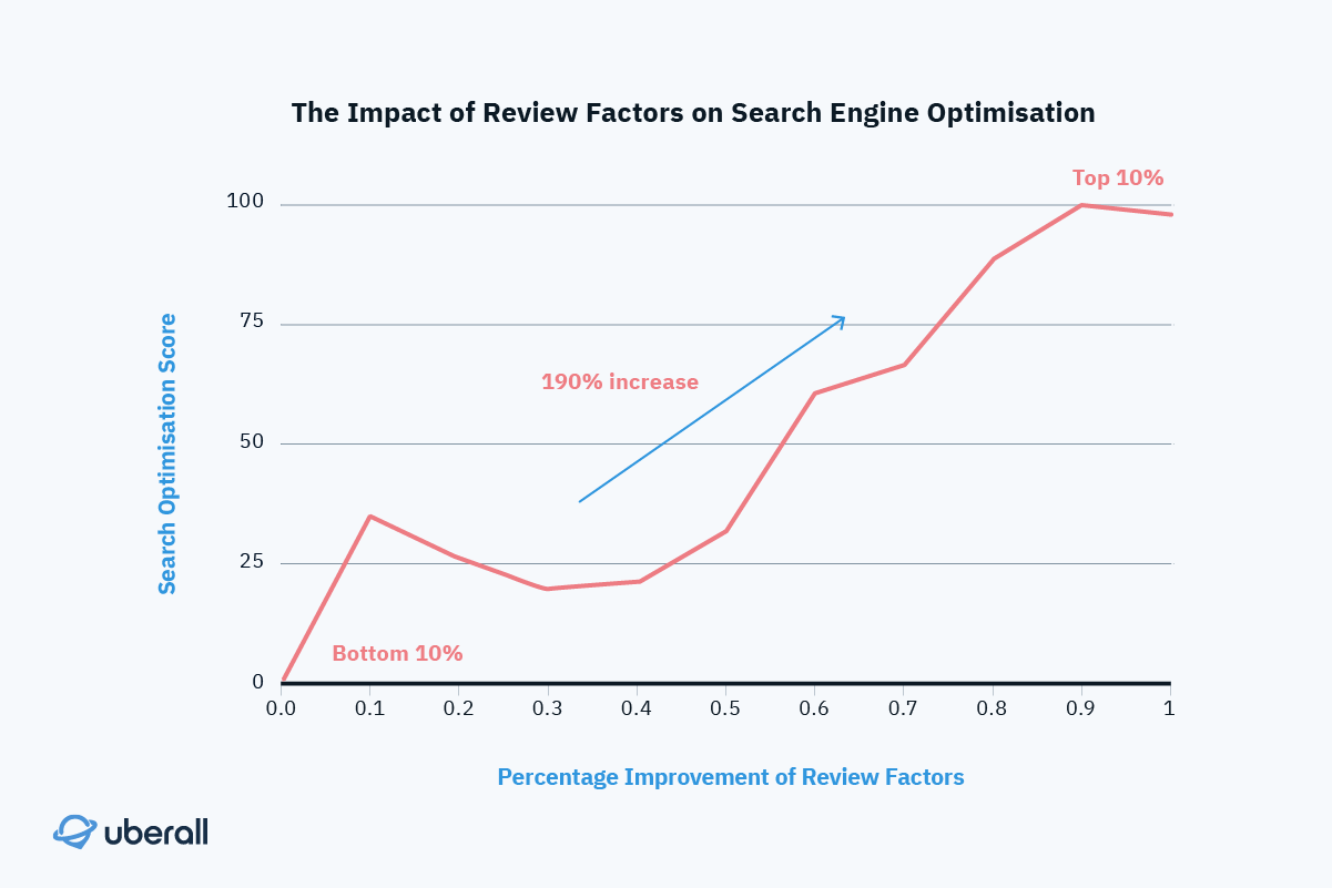 the impact of review factors on SEO