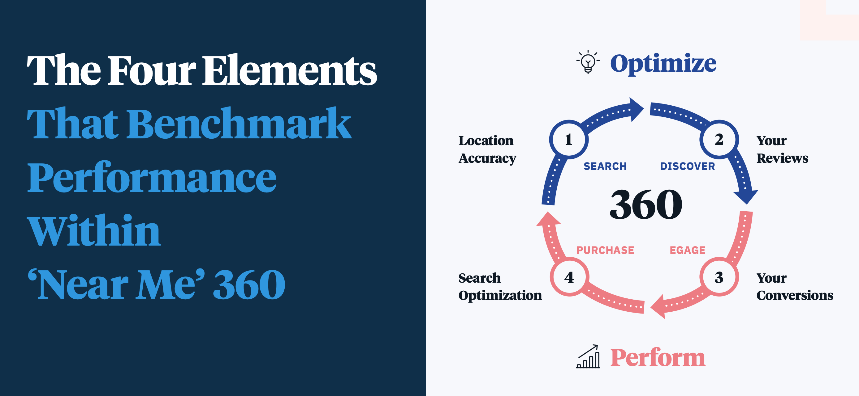 benchmark performance with 'Near Me' 360