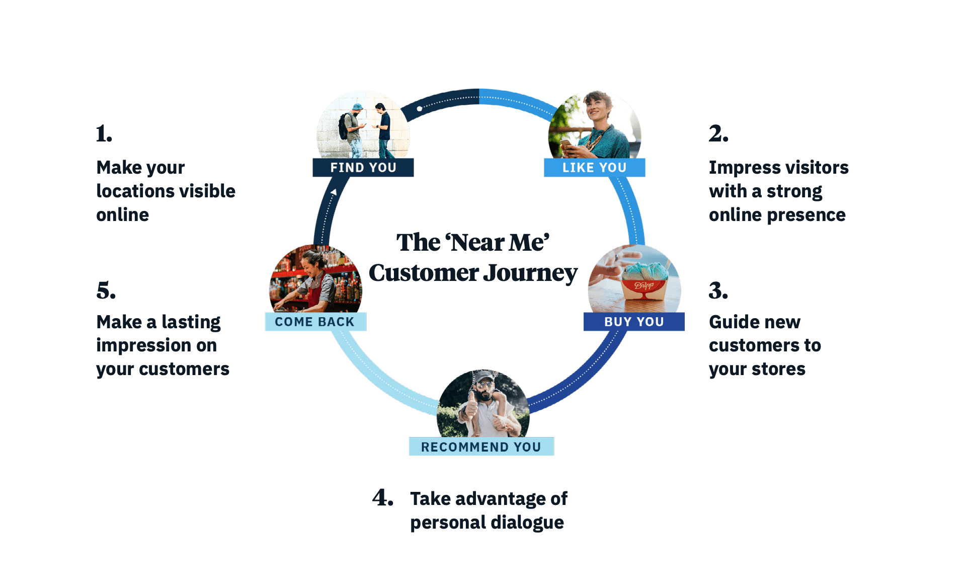 Diagram showing the online to offline 'near me' customer journey
