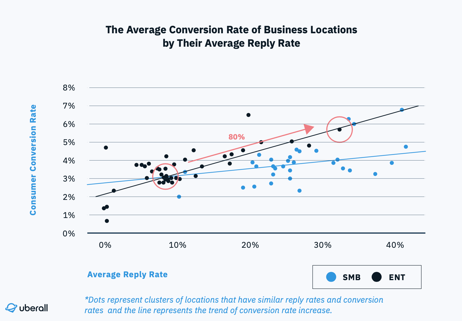 Graph showing conversion rate from 3 to almost 6 percent - an increase from responding to online reviews