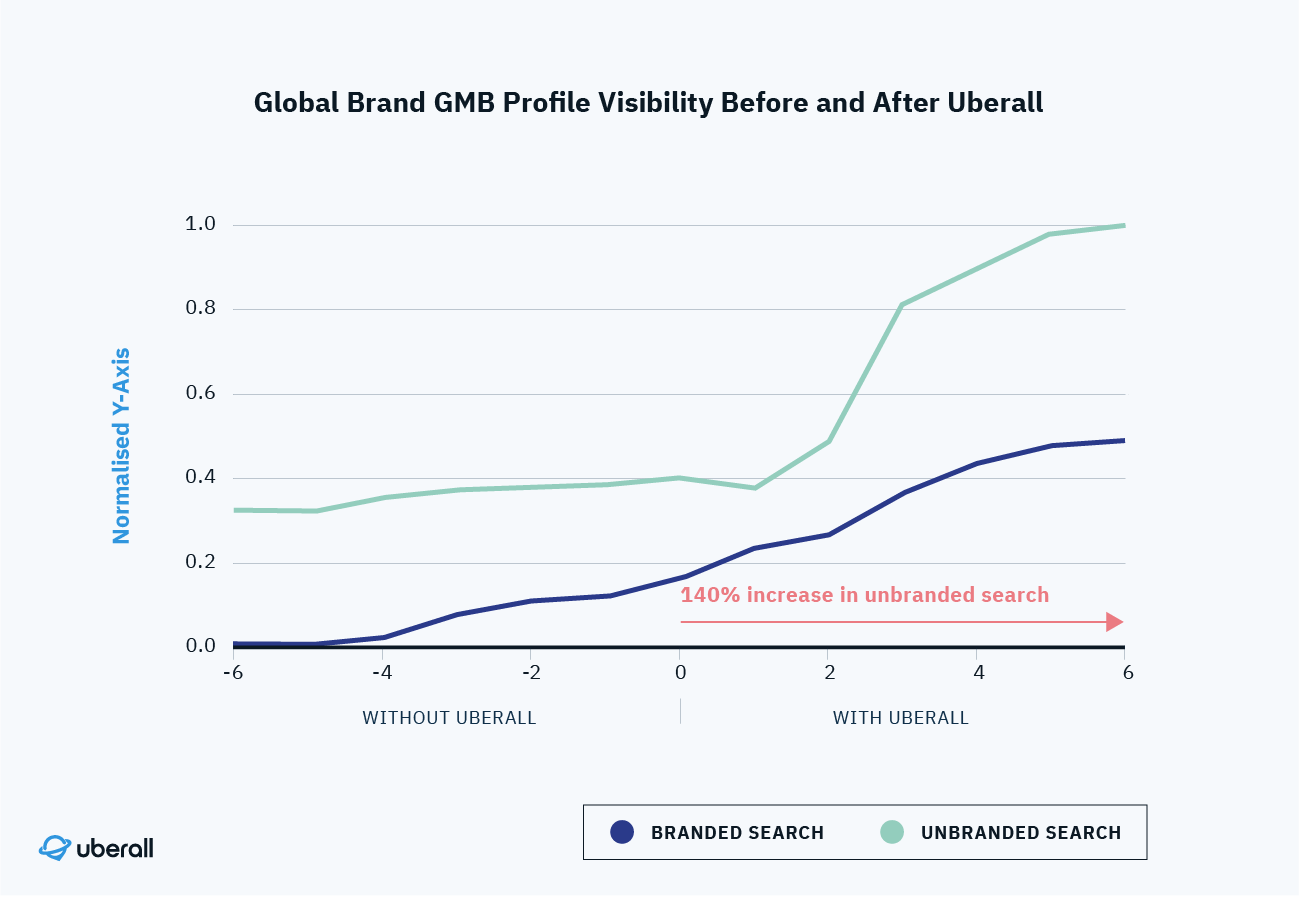 Graph shows 140 percent increase in unbranded search since implementing Uberall