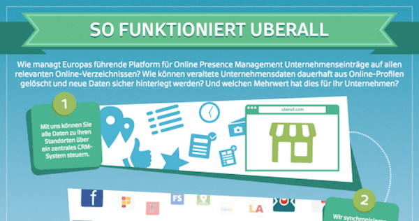 So funktioniert Uberall
