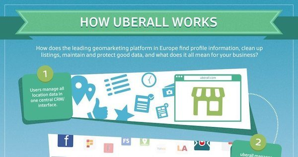 How Uberall works