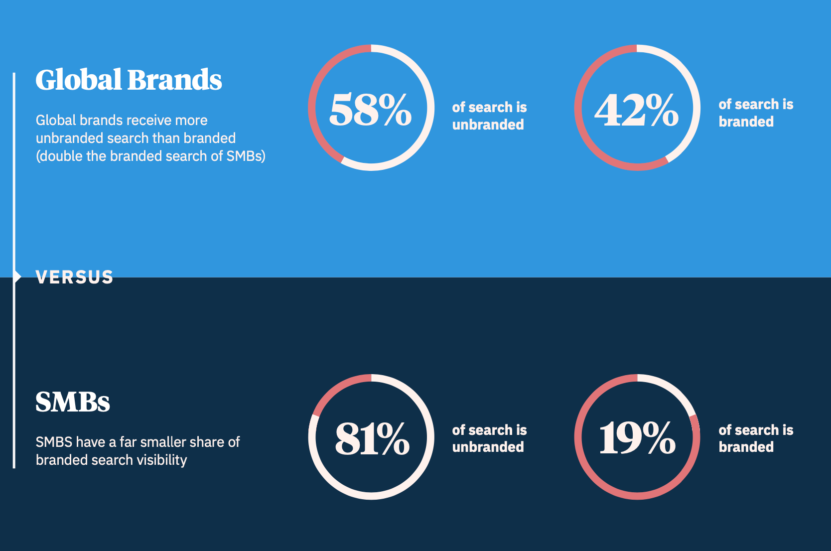 58% of enterprise local searches are unbranded, in comparison to 81% of SMB.